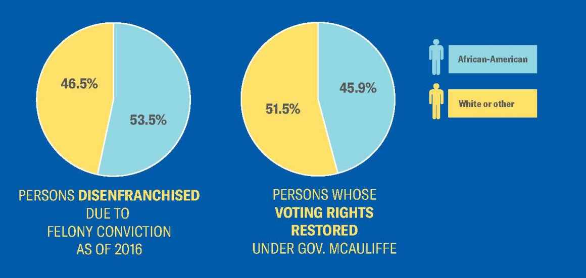 pie chart that shows 52% of people who got their rights restored in 2016 were white