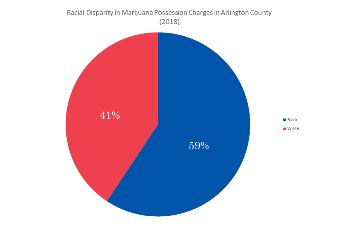 In Arlington county, black people account for 59 percent of marijuana charges, as compared to 41% for white people