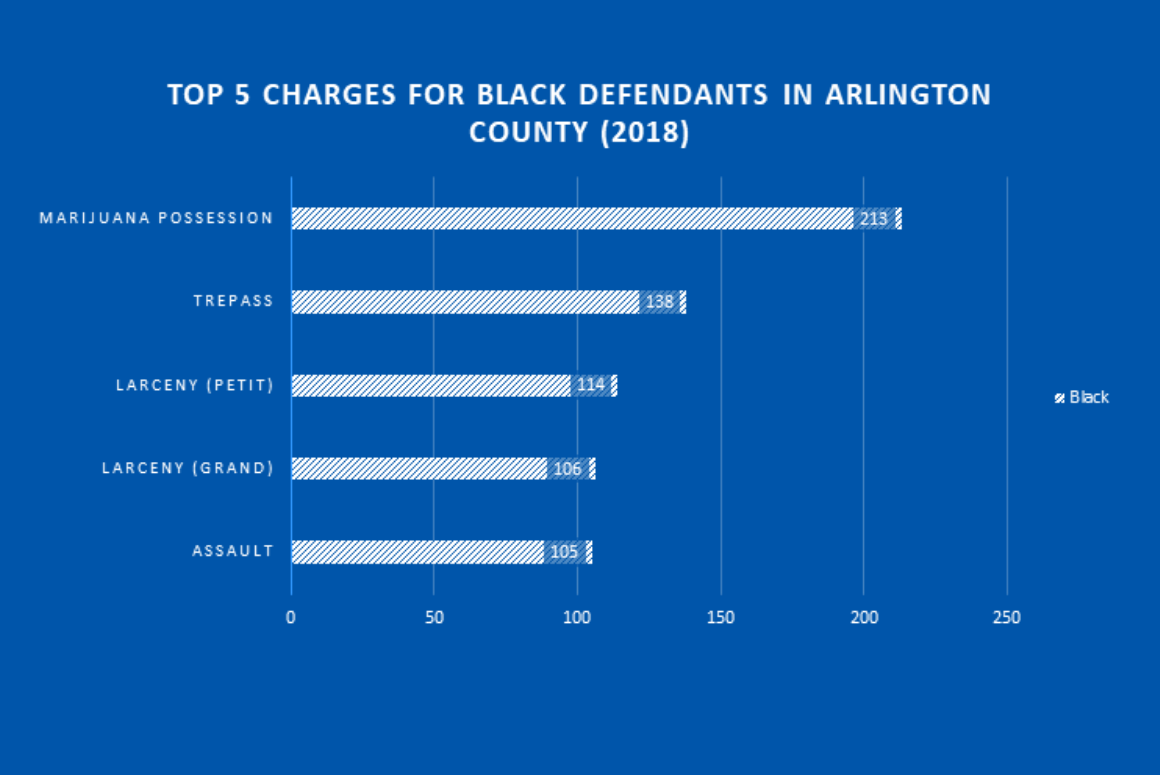 top 5 charges for black defendants in arlington county